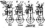 Какие процессы происходят в цилиндре двигателя?