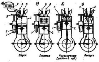 Как протекает рабочий цикл четырехтактного карбюраторного двигателя?