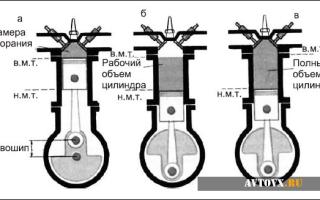 Как узнать рабочий объем двигателя?