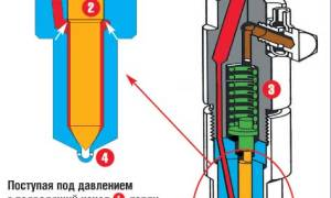 Как проверить работу форсунок дизельного двигателя?