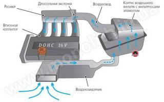 Для чего нужен впускной коллектор двигателя?