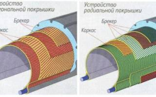 Как правильно ставить радиальные шины?