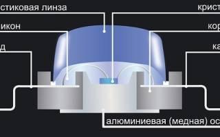 Как поставить светодиодную ленту на машину?
