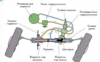 ГУР или электроусилитель руля что лучше?