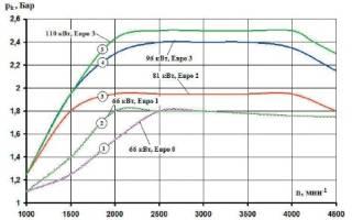 Какое давление создает турбина дизельного двигателя?