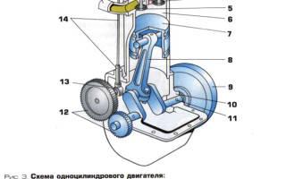Что называется тактом в работе двигателя?