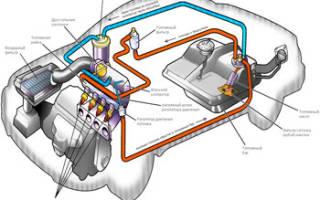 Как устроена топливная система дизельного двигателя?